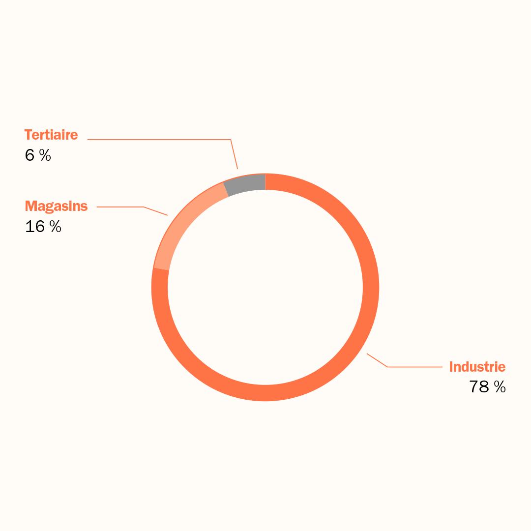 Graphique - Consommation énergétique par activité