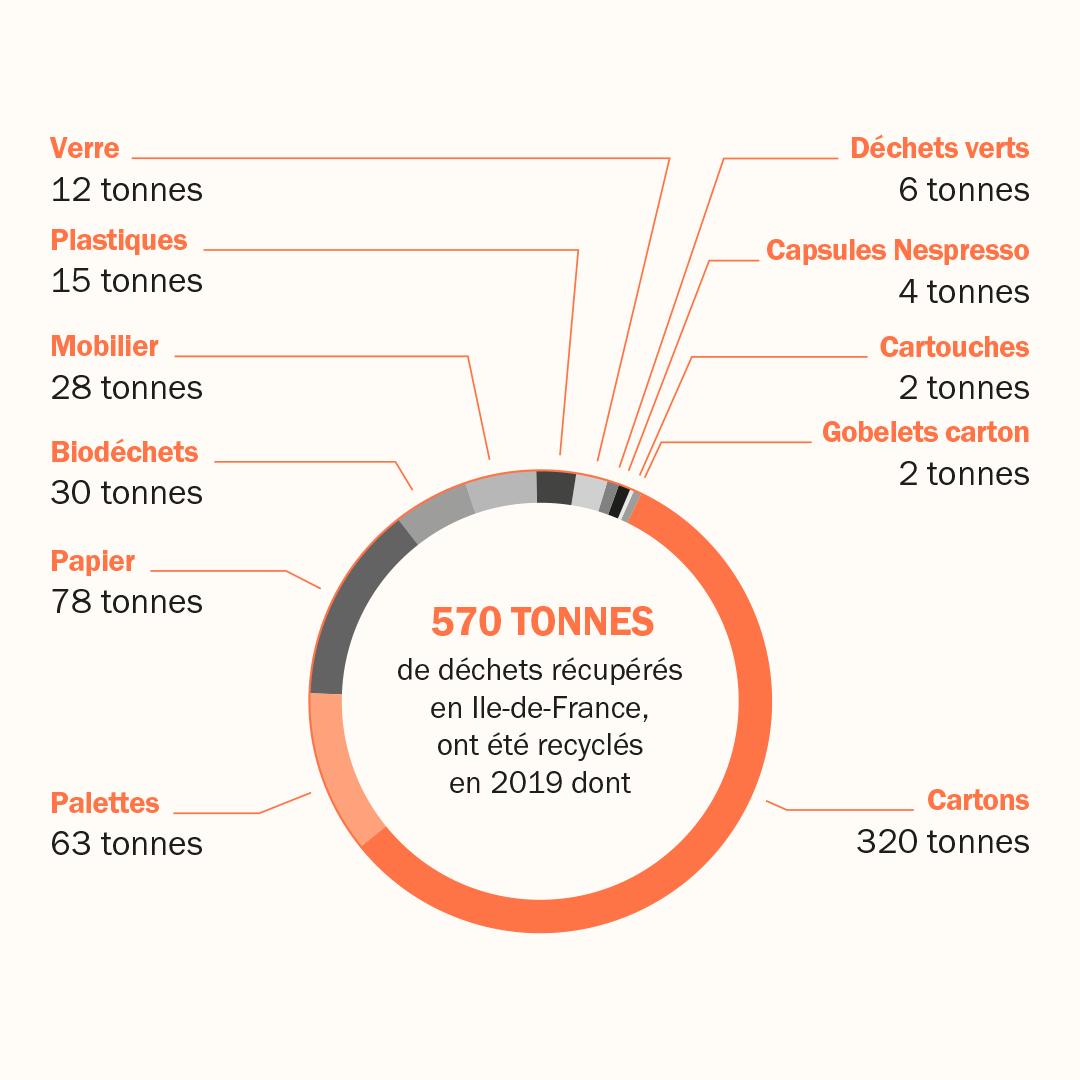 Graphique - Recyclage déchets en Ile-de-France
