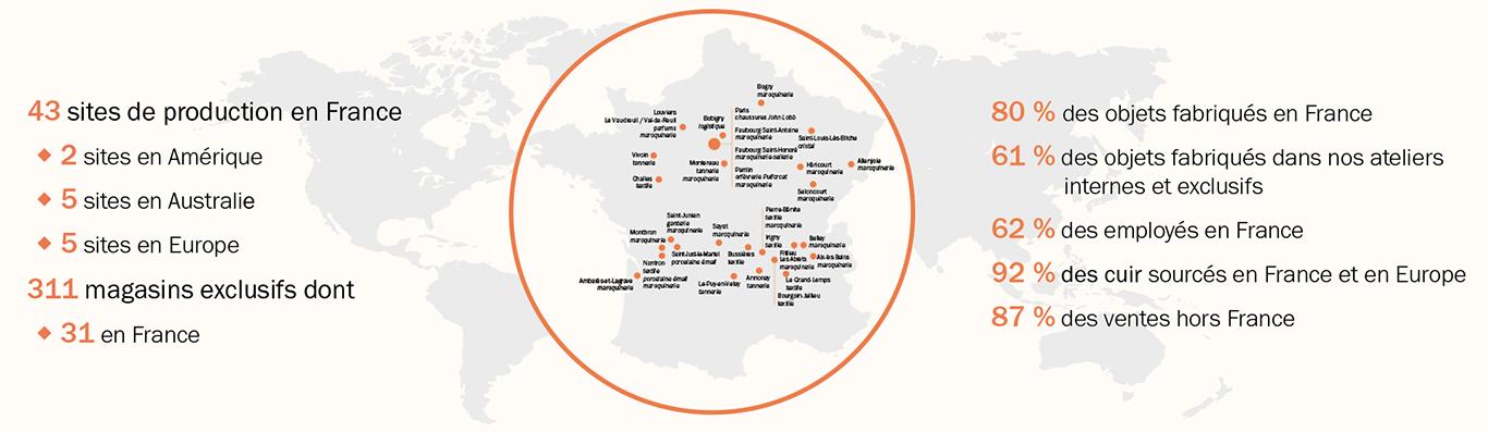 Sites de production et de distribution