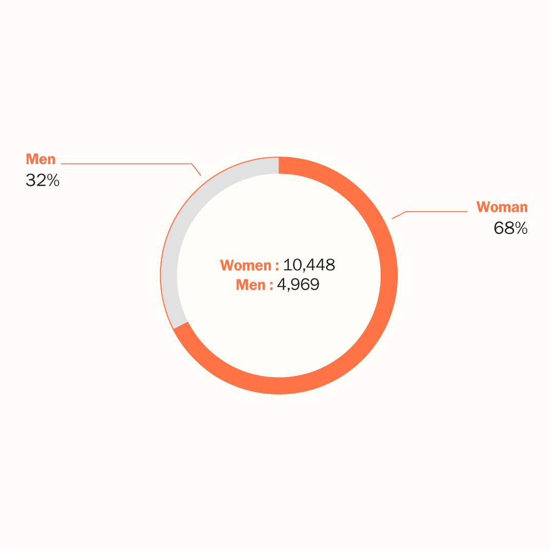 Graphique Breakdown by gender