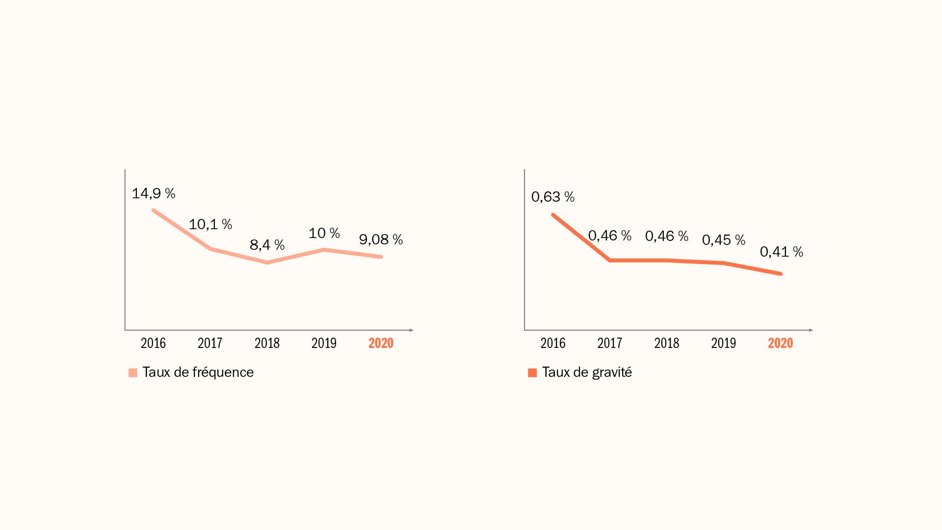 Evolution des taux de fréquence et de gravité des accidents du travail 2020
