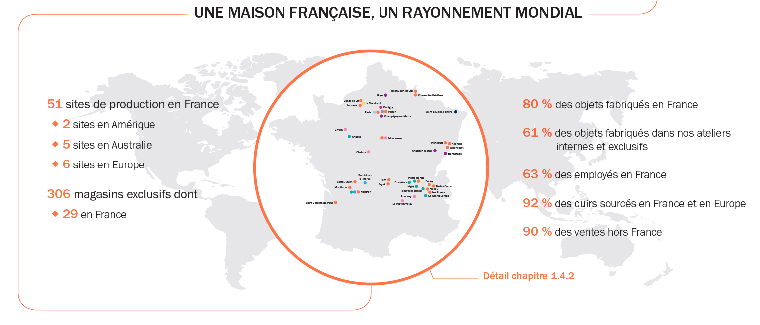 Sites de production et de distribution en France en 2020