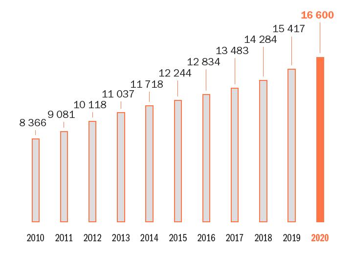 Croissance de l'effectif global sur les dix dernières années